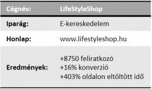 Hogyan szerzett a LifeStyleShop webáruház 8750 új hírlevél feliratkozót 4 hónap alatt?
